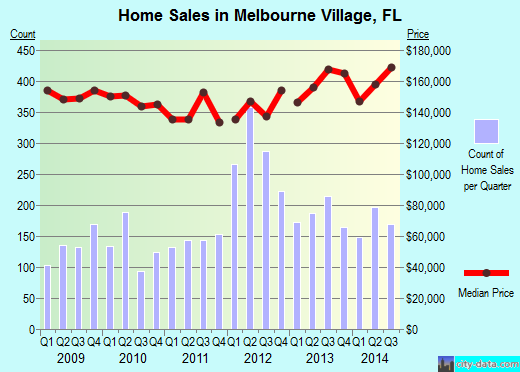 Melbourne Village,FL real estate house value index trend