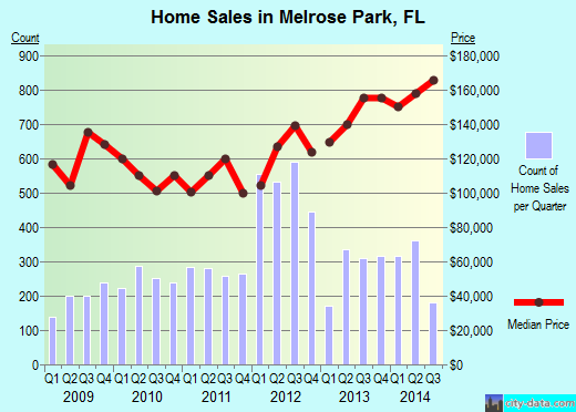 Melrose Park,FL real estate house value index trend