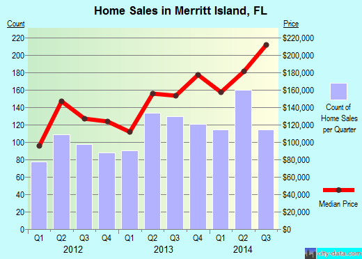 Merritt Island,FL real estate house value index trend