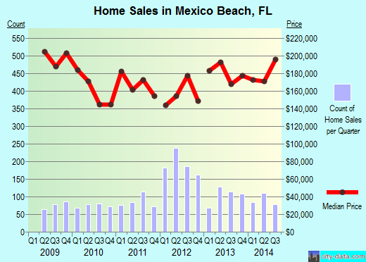 Mexico Beach,FL real estate house value index trend