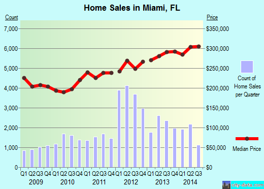 Miami,FL real estate house value index trend