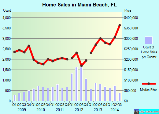 Miami Beach,FL real estate house value index trend