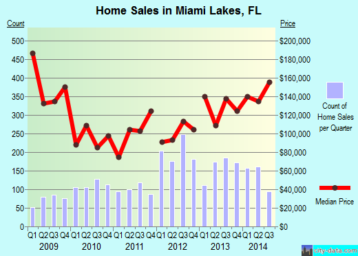 Miami Lakes,FL real estate house value index trend