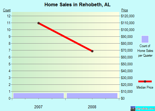 Rehobeth,AL real estate house value index trend