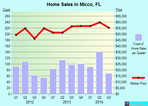 Micco,FL real estate house value index trend