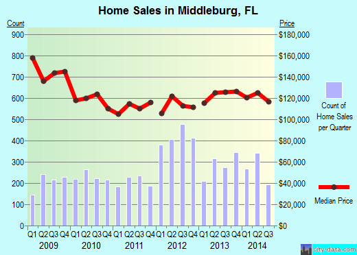 Middleburg,FL real estate house value index trend