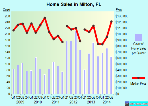 Milton,FL real estate house value index trend
