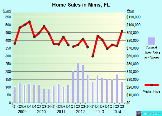 Mims,FL real estate house value index trend