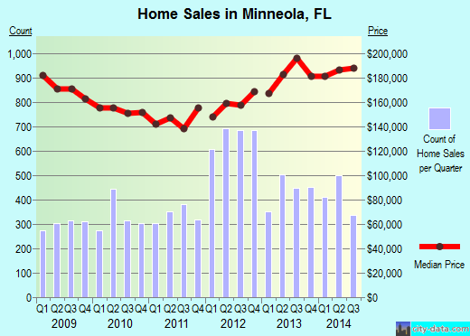 Minneola,FL real estate house value index trend