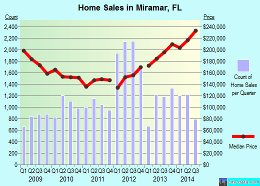 Miramar,FL real estate house value index trend