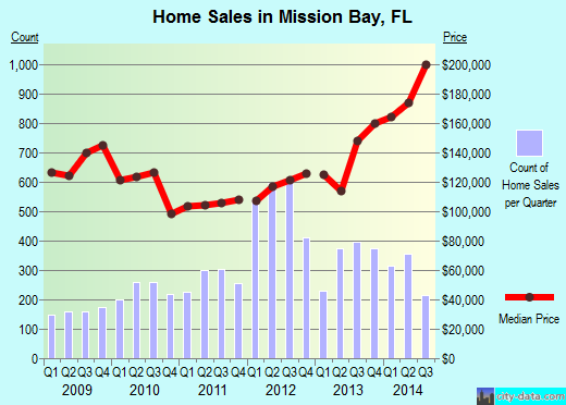 Mission Bay,FL real estate house value index trend