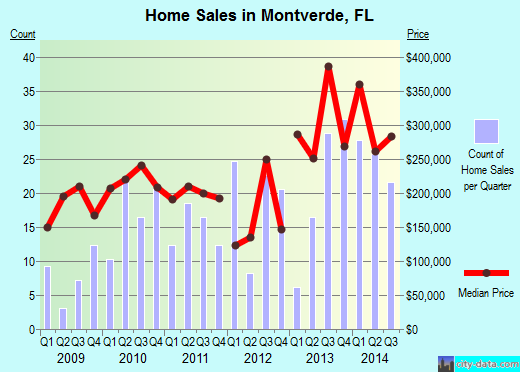 Montverde,FL real estate house value index trend