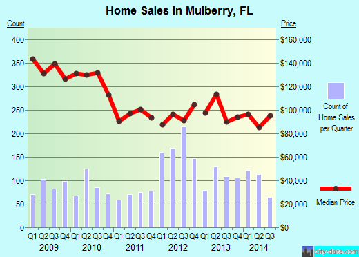 Mulberry,FL real estate house value index trend