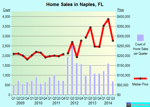 Naples,FL real estate house value index trend
