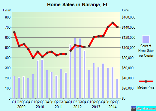 Naranja,FL real estate house value index trend