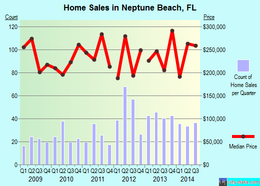 Neptune Beach,FL real estate house value index trend