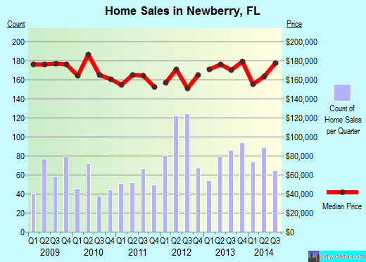 Newberry,FL real estate house value index trend