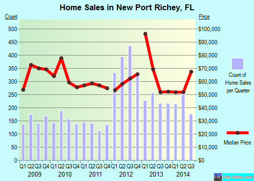 New Port Richey,FL real estate house value index trend