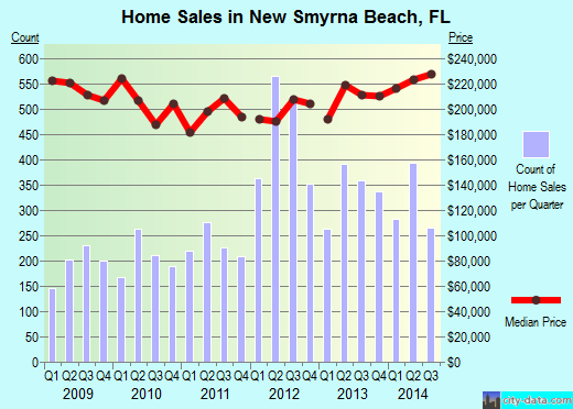 New Smyrna Beach, FL index of house prices