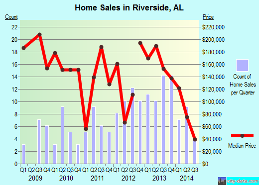 Riverside,AL real estate house value index trend