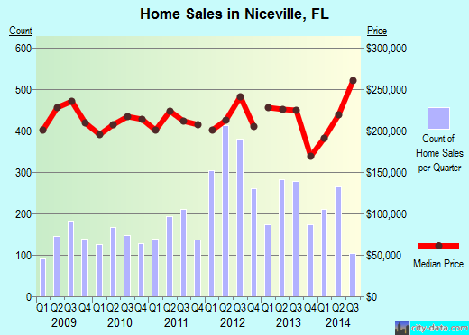 Niceville,FL real estate house value index trend