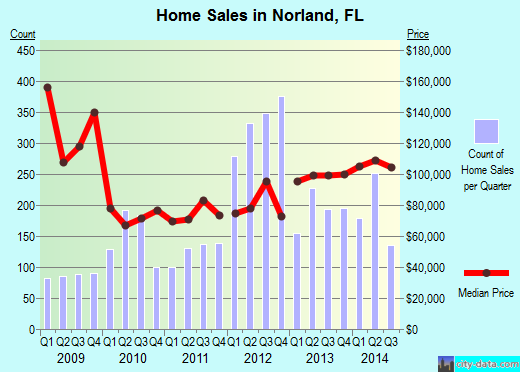 Norland,FL real estate house value index trend