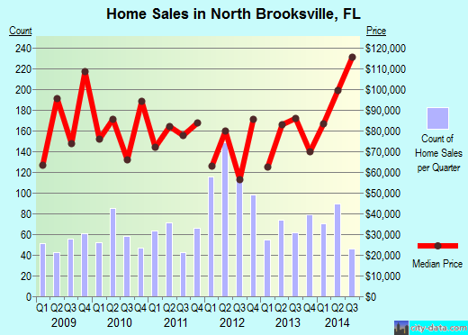 North Brooksville,FL real estate house value index trend