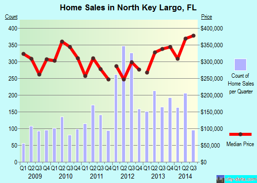 North Key Largo,FL real estate house value index trend