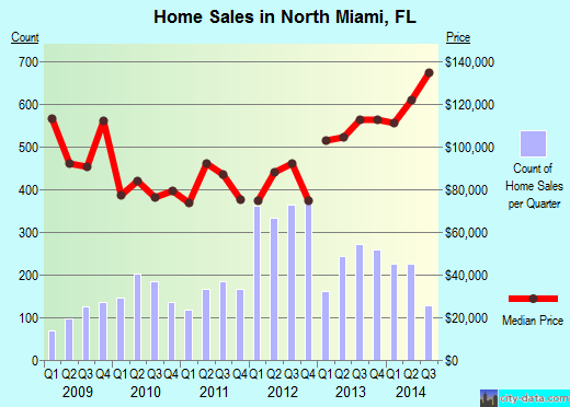North Miami,FL real estate house value index trend