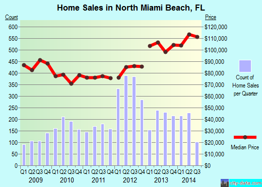 North Miami Beach,FL real estate house value index trend