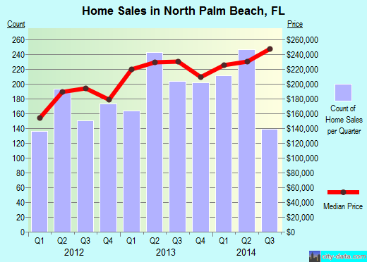 North Palm Beach, FL index of house prices