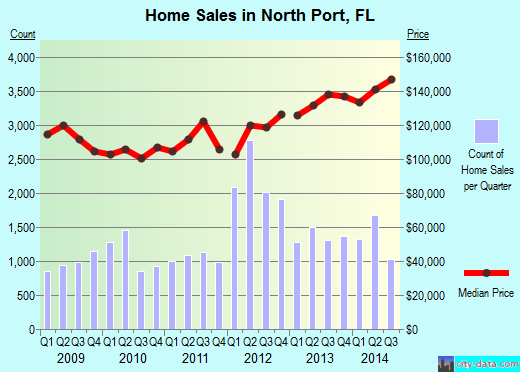North Port,FL real estate house value index trend