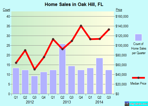Oak Hill,FL real estate house value index trend