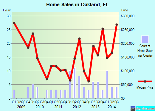 Oakland,FL real estate house value index trend