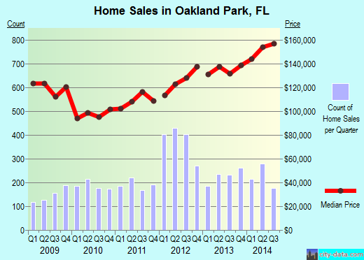 Oakland Park,FL real estate house value index trend