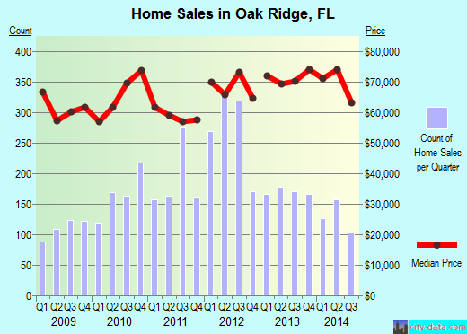 Oak Ridge,FL real estate house value index trend