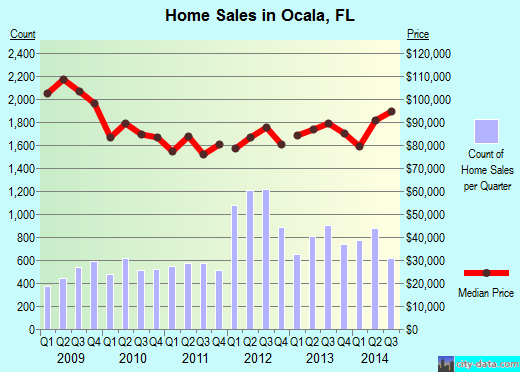 Ocala,FL real estate house value index trend