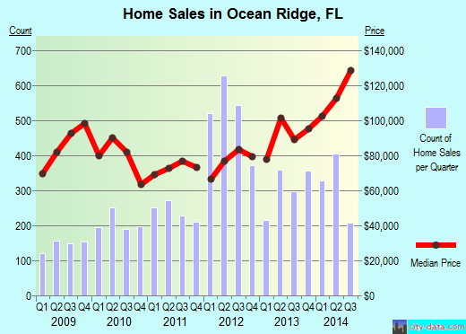 Ocean Ridge, FL index of house prices