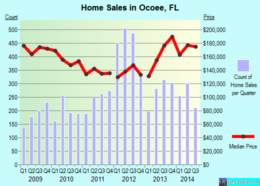 Ocoee,FL real estate house value index trend