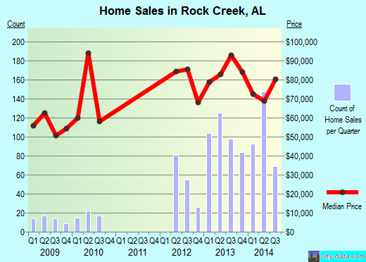 Rock Creek,AL real estate house value index trend