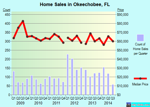 Okeechobee,FL real estate house value index trend