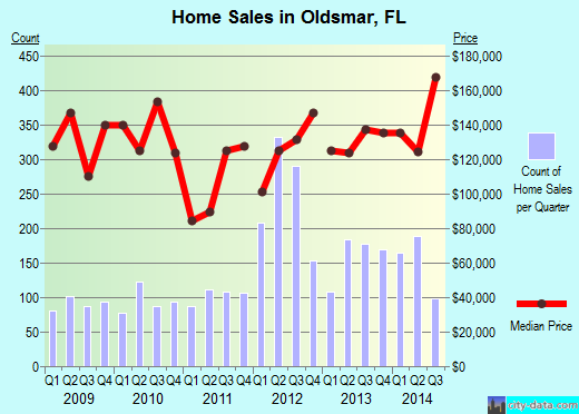 Oldsmar,FL real estate house value index trend