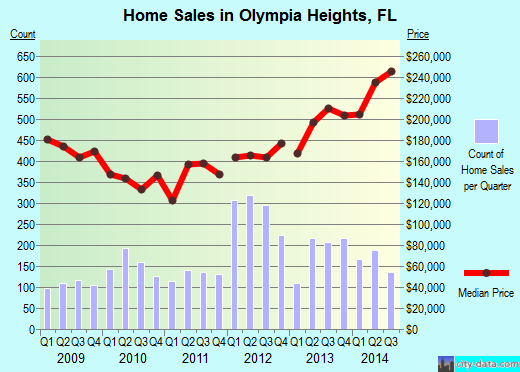 Olympia Heights,FL real estate house value index trend