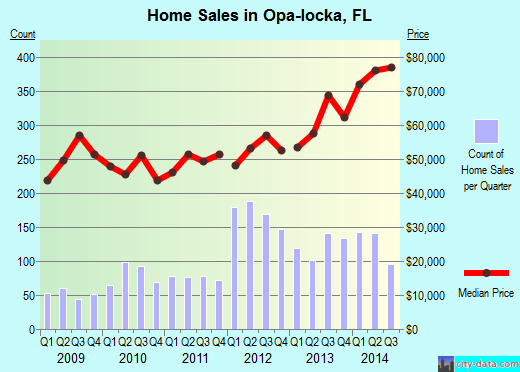 Opa-locka,FL real estate house value index trend