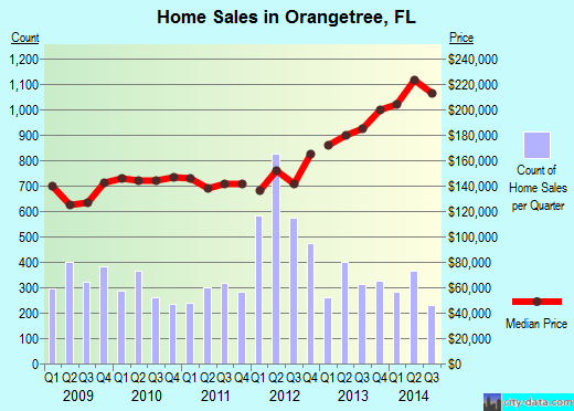 Orangetree,FL real estate house value index trend