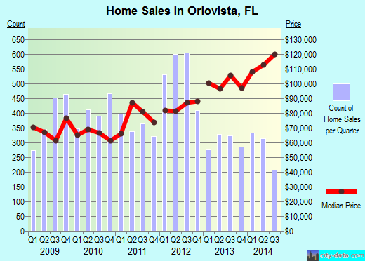 Orlovista,FL index of house prices