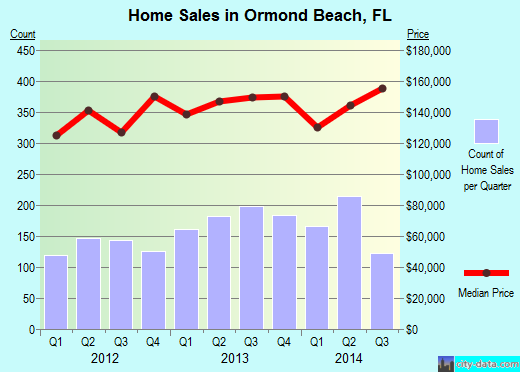 Ormond Beach,FL real estate house value index trend