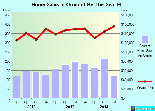 Ormond-By-The-Sea,FL index of house prices