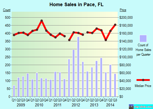 Pace,FL real estate house value index trend