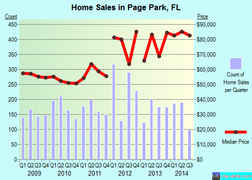 Page Park,FL real estate house value index trend
